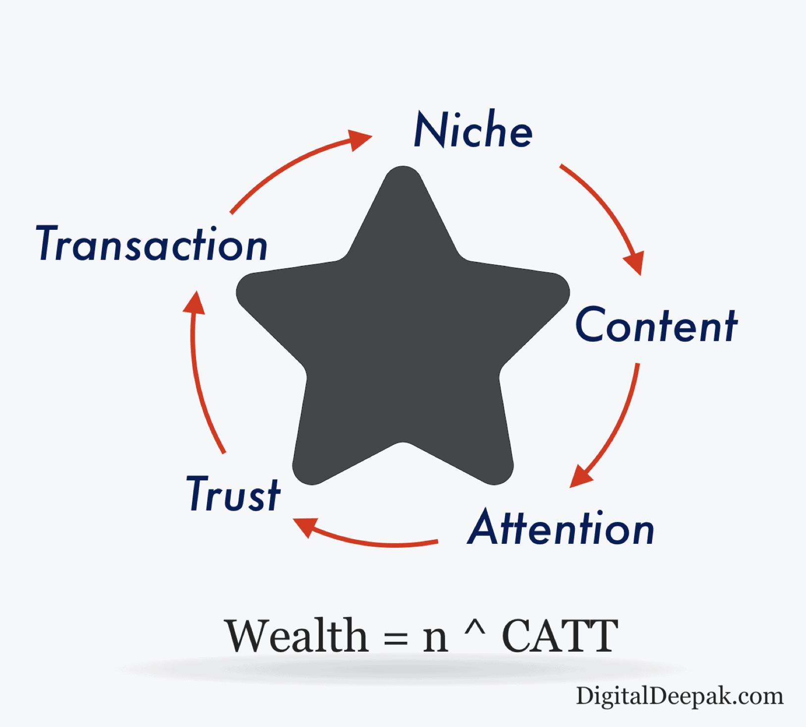 NCATT Framework